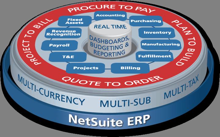 NetSuite_ERP