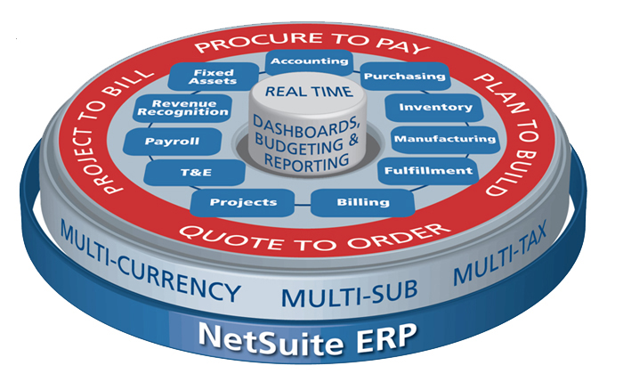 ERP_Consolidation-_Convincing_Others_Requires_the_Art_of_War