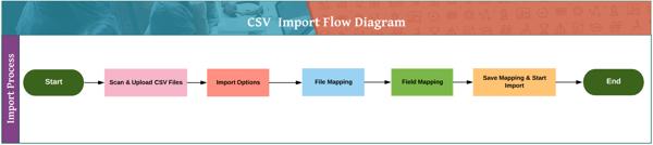 CSV_Import-Flow
