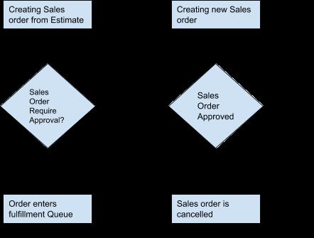 Genric-flow-sales-order